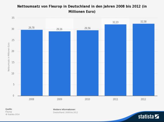 statistic_id296284_umsatz-von-fleurop-in-deutschland-bis-2012